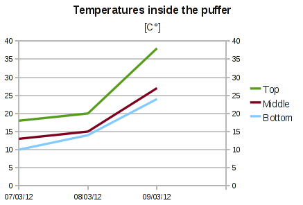 Graph showing the temperature inside the puffer