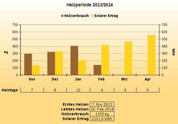 Graphic heating period 2013/2014